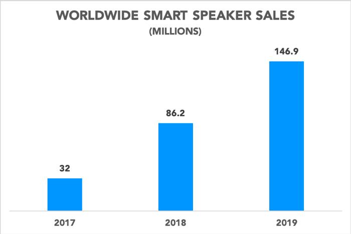 Chart showing worldwide smart speaker sales