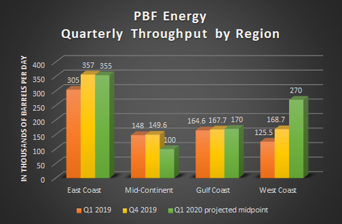 A bar chart showing PBF's quarterly throughput by region