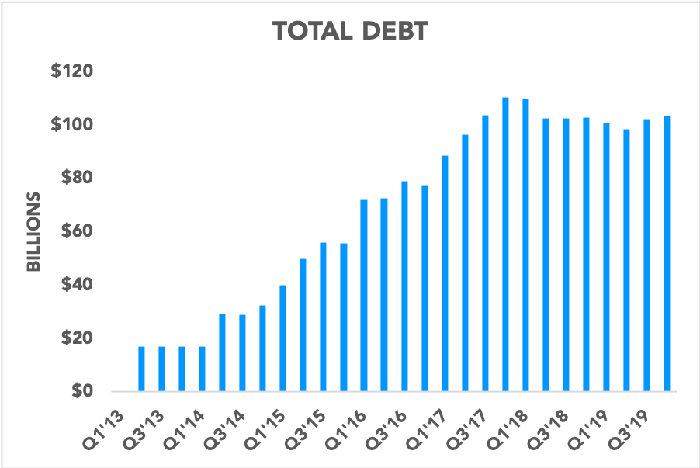 Chart showing Apple's total debt climbing since 2013