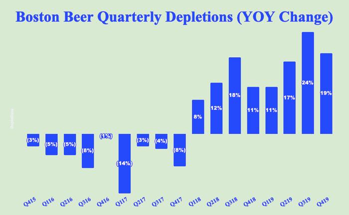 Chart of Boston Beer's quarterly depletions change