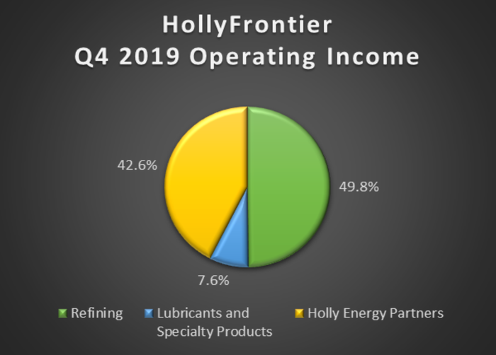 A pie chart showing HollyFrontier's Q4 2019 operating income by segment