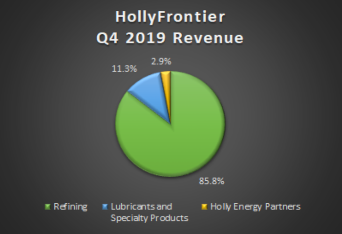A pie chart showing HollyFrontier's revenue by segment