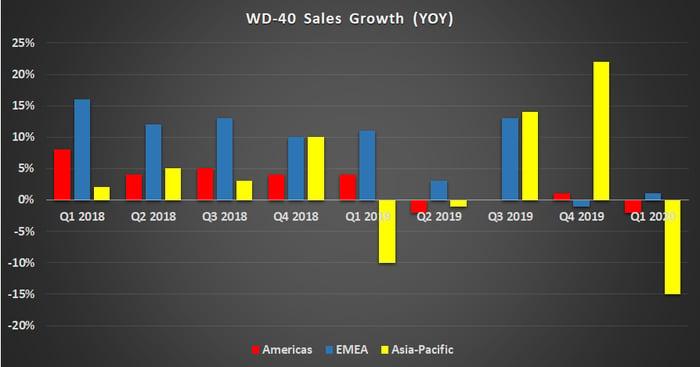 WD-40 sale growth.