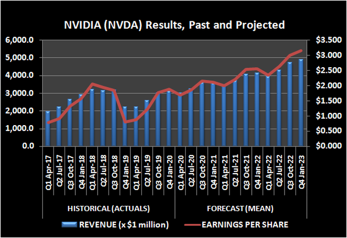 Graphic of NVIDIA revenue and earnings, past and projected
