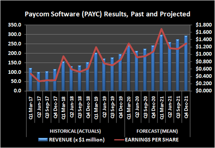 Graphic of Paycom revenue and earnings, past and projected