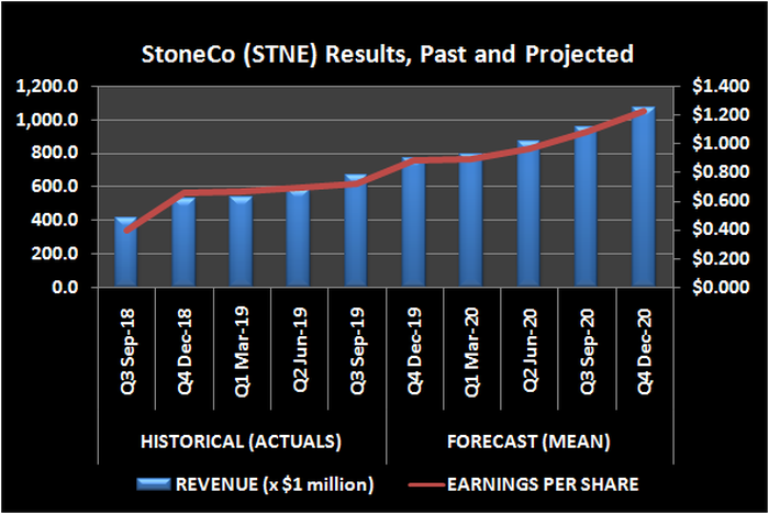 Graphic of StoneCo revenue and earnings, past and projected