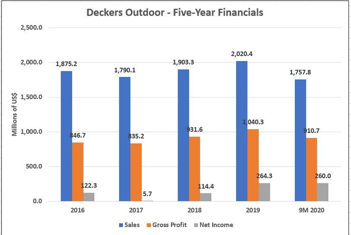 Deckers' 5-Year Financials