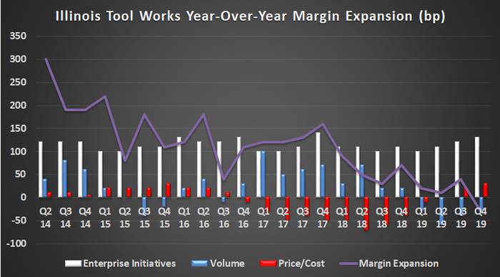 Illinois Tool Works margin expansion.