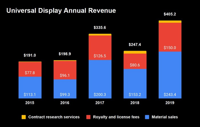 Stacked bar graph showing annual revenues from 2015 through 2019 broken out by contract research services, royalty and licence fees, and material sales. Contract research services is a tiny slice of the overall stack, with materials being the largest starting at $113 million in 2015 out of a total of $191 million. 2016 total revenue is $198.9 million, 2017 is $335.6, 2018 is $247.4 million and 2019 is $405 million with materials making up $243 million of the total.