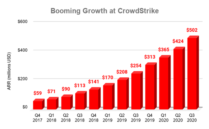 Chart showing CrowdStrike ARR over time