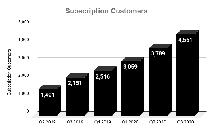 Chart showing growth of CrowdStrike subscription customers over time.