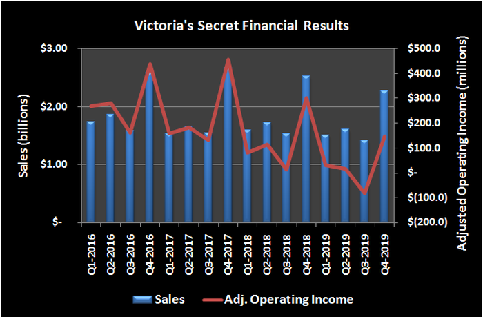 Graphic of Victoria's Secret sales and operating income
