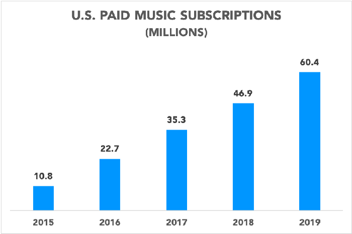 Chart showing U.S. paid music subscriptions over the past five years