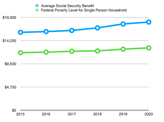 Chart comparing average Social Security benefit to federal poverty level