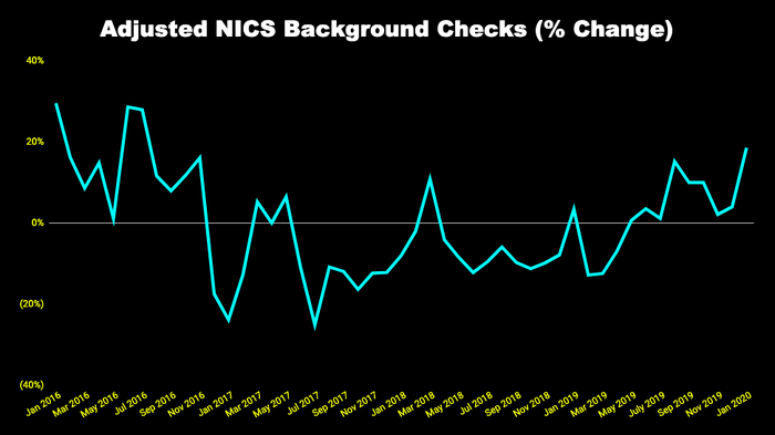 Chart of quarterly change in adjusted NICS background checks