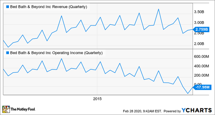 Graphic of Bed Bath and Beyond revenue and operating income trend