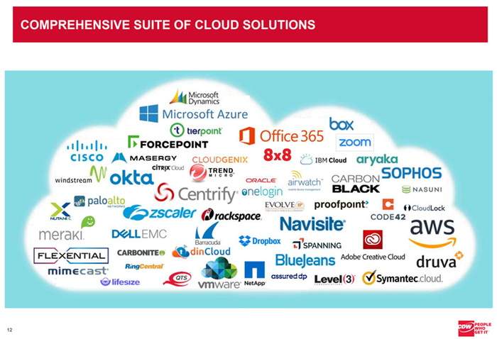 image shows logos for companies fitting in a comprehensive suite of cloud solutions