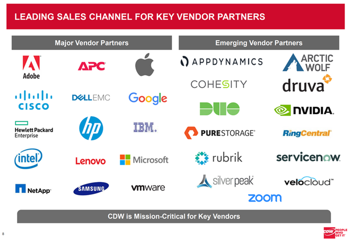 image shows company logos of key vendors categorized by the leading sales channel