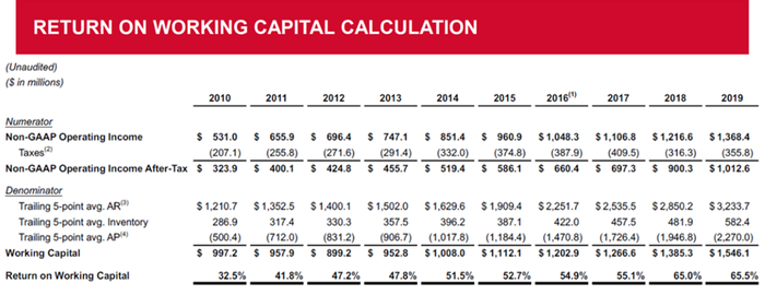 Tab chart shows past decade of return on working capital for CDW Corp.