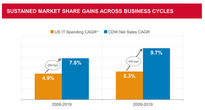 two bar charts show sustained market share gains across business cycles