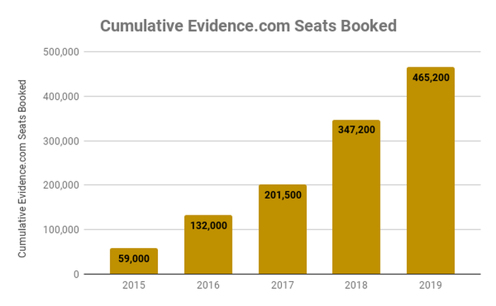 Chart showing cumulative seats booked on Evidence.com over time