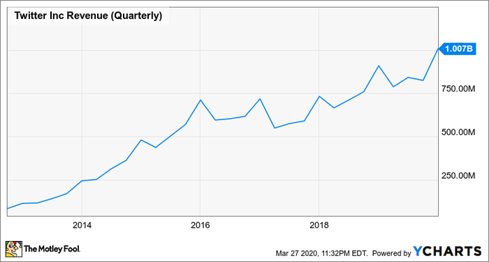 Graph showing Twitter's quarterly revenue on a slow, steady upward trajectory from 2013 to 2019.