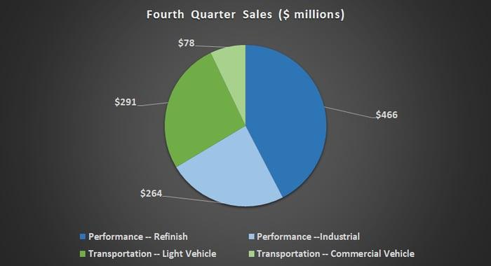 Axalta fourth quarter sales breakout.