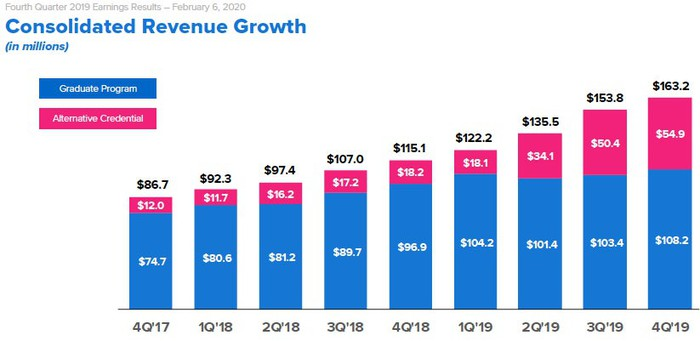 Stacked bar chart of 2U's quarterly revenue starting in Q4-2017 with $12.0 million in alternative credential revenue out of $86.7 million to Q4-2019 revenue where alternative credential revenue is $54.9 million out of $163.2 million.