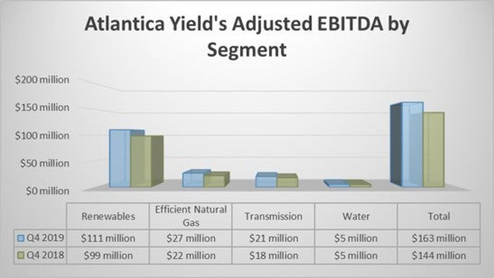 Atlantica Yield's earnings by segment in the fourth-quarter of 2019 and 2018.