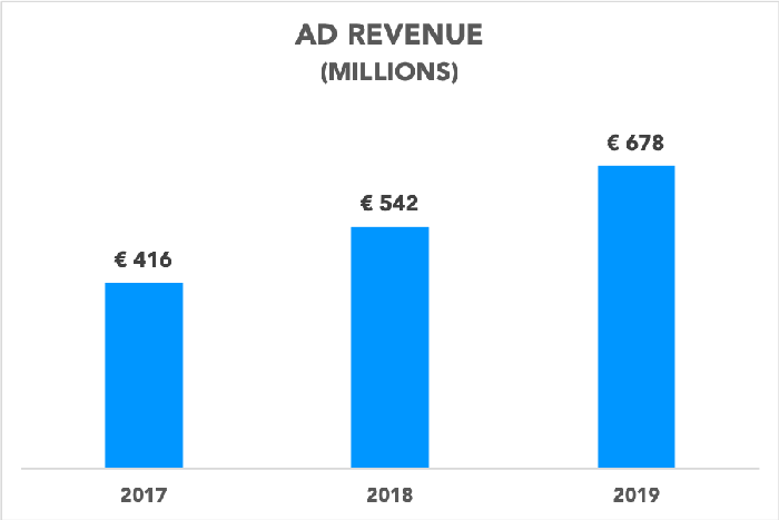 Chart showing Spotify ad revenue