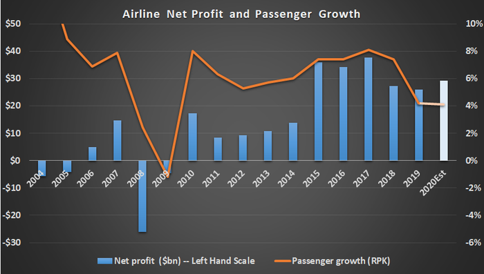 Airline profit and passenger growth