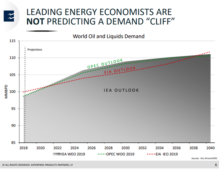 A graph showing increasing demand for oil and natural gas based on OPEC and International Energy Association estimates.