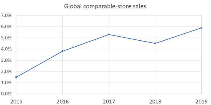 Chart showing global sales growth.