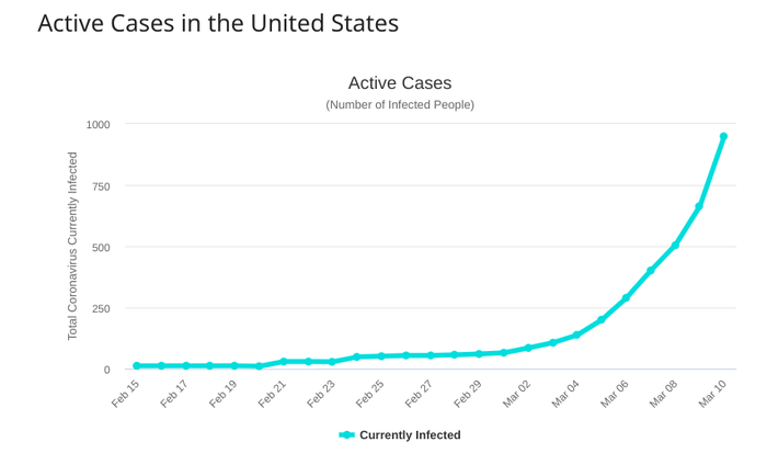 Chart of confirmed cases in United States