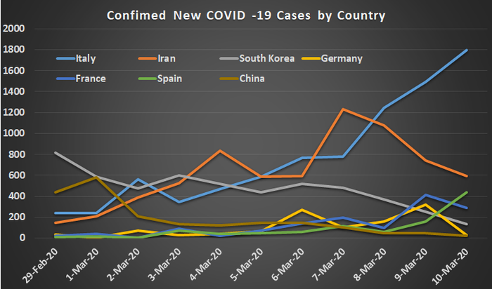 Confirmed new cases of coronavirus.