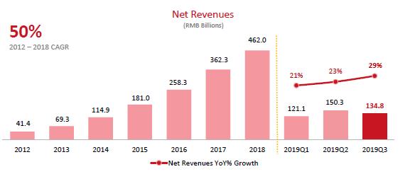 JD revenue chart