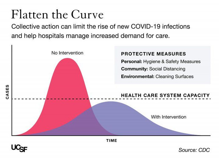 UCSF Flatten The Curve