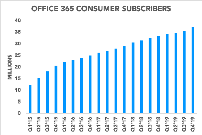Chart showing Office 365 consumer subscribers