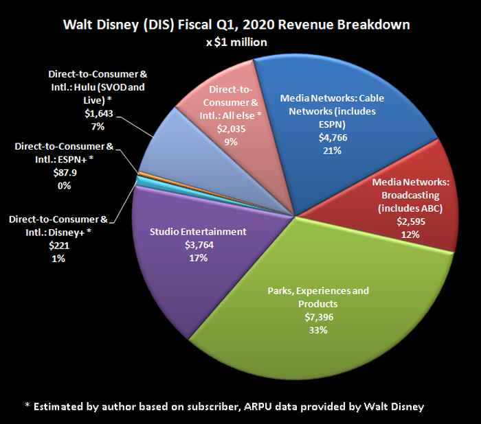 Pie chart breaking down Walt Disney revenue by business division, product