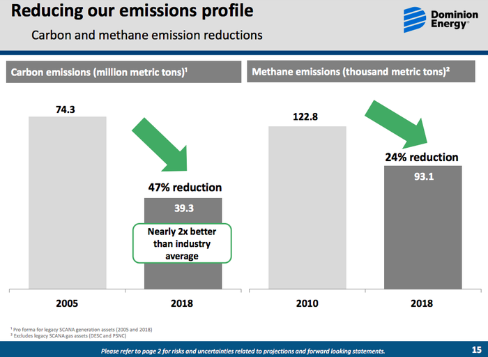 Dominion carbon and methane emission reduction achievement