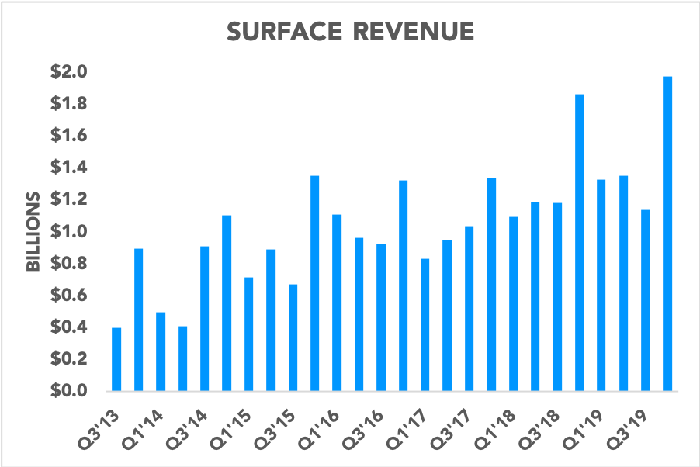 Chart showing Surface revenue