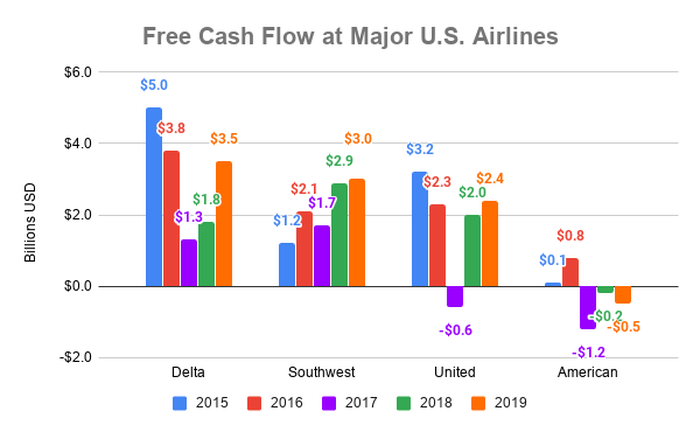 Chart showing free cash flow to major U.S. airlines over time