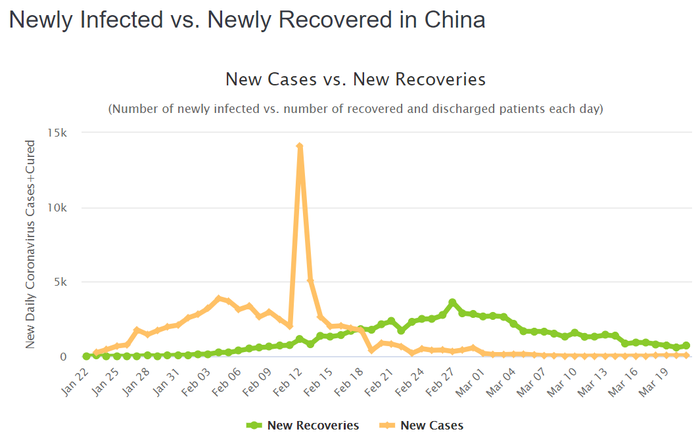A graph showing China's daily new cases versus new recoveries.