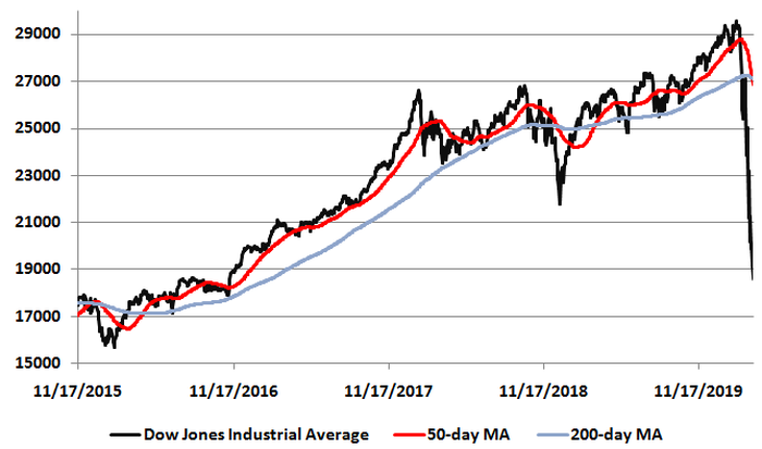 Technical price chart of Dow Jones Industrial Average with 50-day and 200-day moving average lines