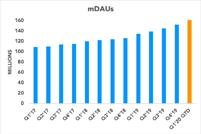 Chart showing mDAUs