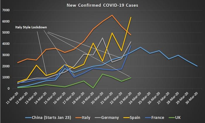 New daily cases of the novel coronavirus