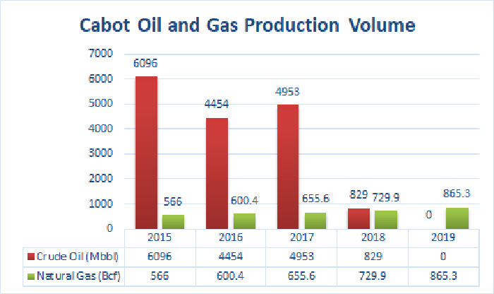 A bar graph of Cabot Oil & Gas's production volume since 2015, showing how the company has replaced crude oil production with natural gas production.