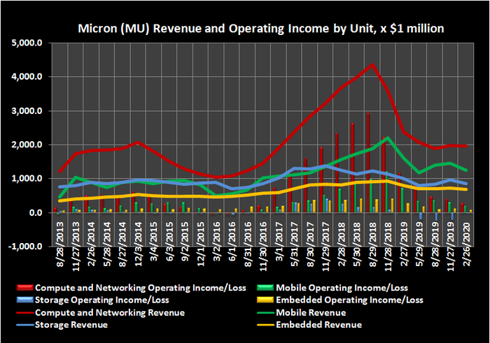 Micron revenue and operating earnings history by business unit