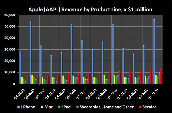 Apple's historical revenue by product line