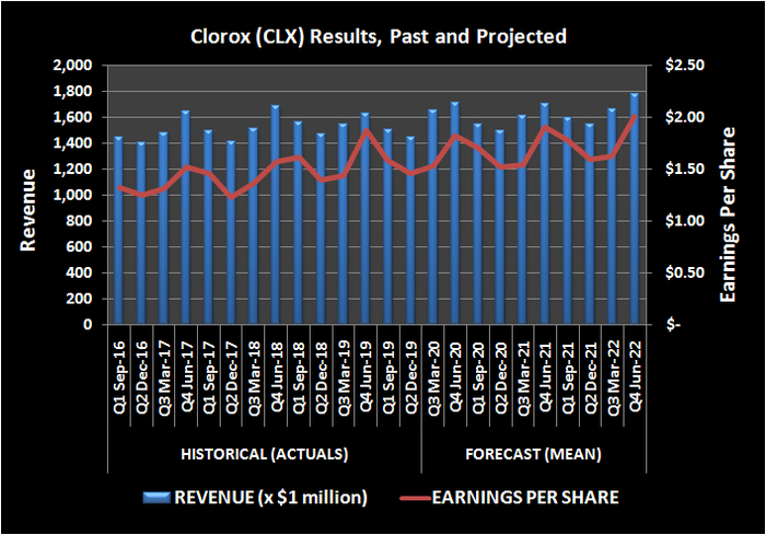 Clorox revenue and earnings history and outlook, from Q1 2016 through Q4 2022